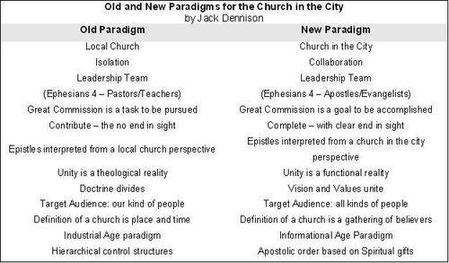 New Paradigm of Church