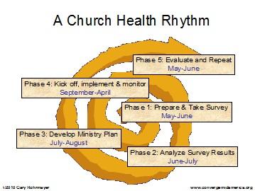 ChurchHealthRhythm