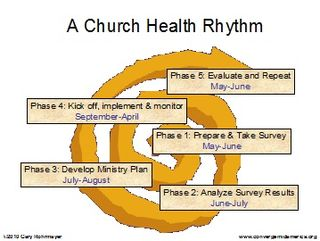 ChurchHealthRhythm