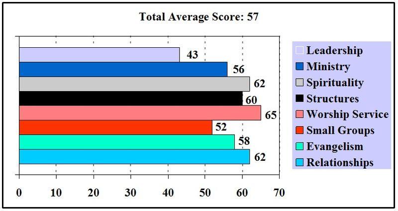 NCD Profile Chart