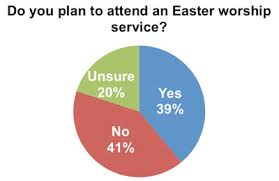 Easter Stats